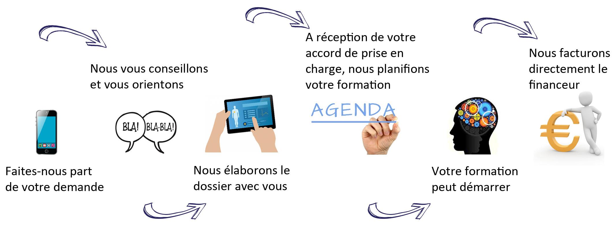 évoléo formation Paris - Organiser votre formation